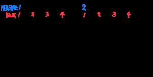 手書きのリズムパターン